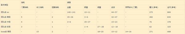 2019失落的龙约春节活动各本掉落统计汇总